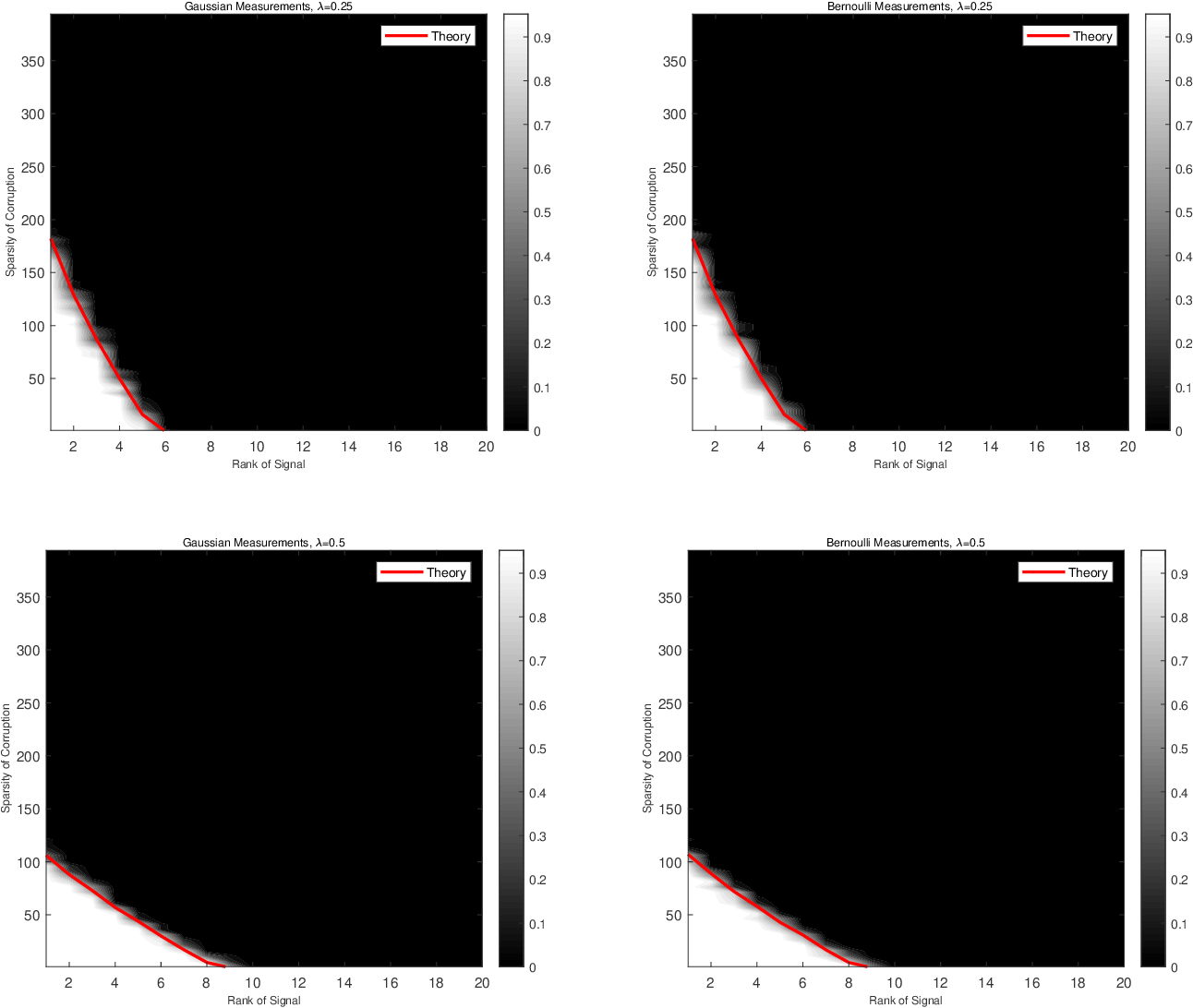 Figure 4 for Phase Transitions in Recovery of Structured Signals from Corrupted Measurements