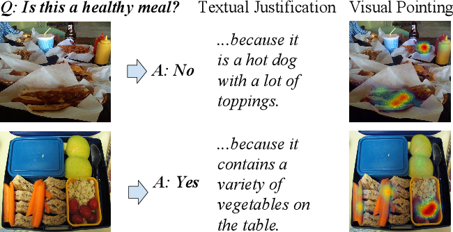 Figure 1 for Multimodal Explanations: Justifying Decisions and Pointing to the Evidence