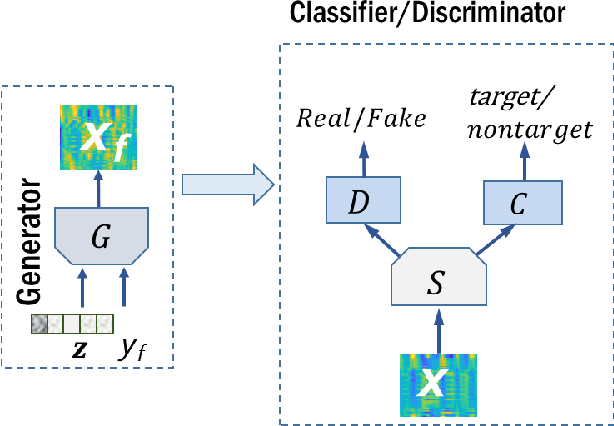 Figure 1 for Modeling EEG data distribution with a Wasserstein Generative Adversarial Network to predict RSVP Events