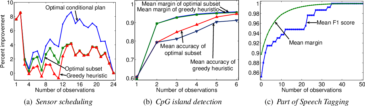 Figure 3 for Optimal Value of Information in Graphical Models
