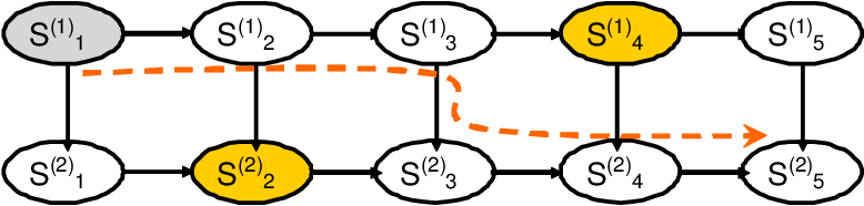 Figure 4 for Optimal Value of Information in Graphical Models