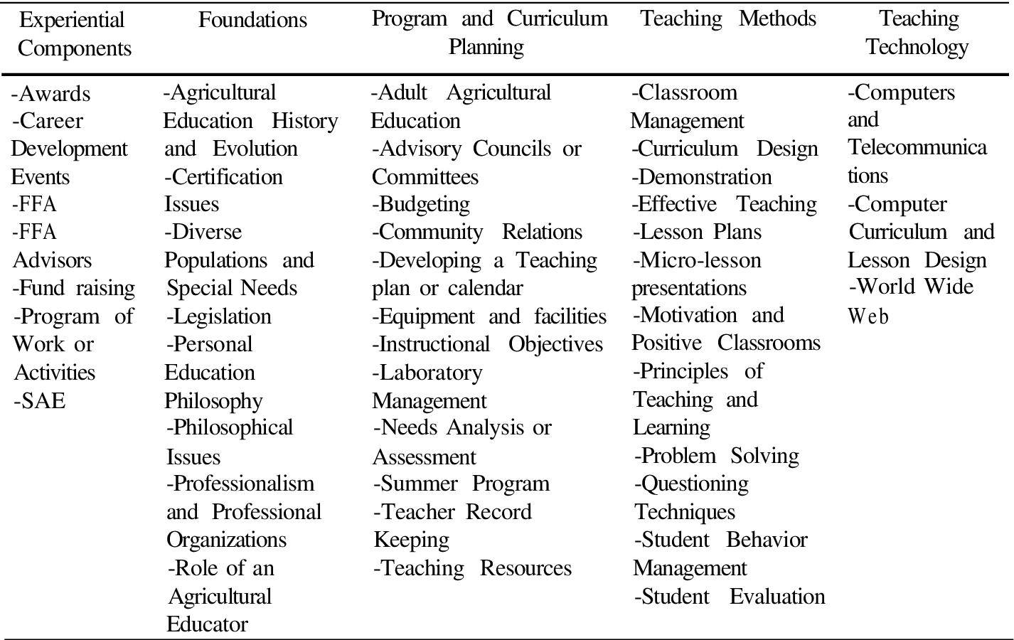 AN EXAMINATION OF SELECTED PRESERVICE AGRICULTURAL TEACHER EDUCATION