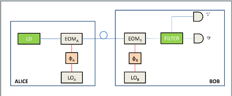 Figure 4. Layout of a Frequency Coded QKD transmission system.