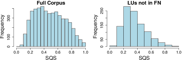 Figure 2 for A Crowdsourced Frame Disambiguation Corpus with Ambiguity
