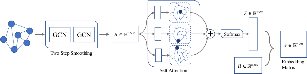 Figure 3 for Semi-Supervised Graph Classification: A Hierarchical Graph Perspective