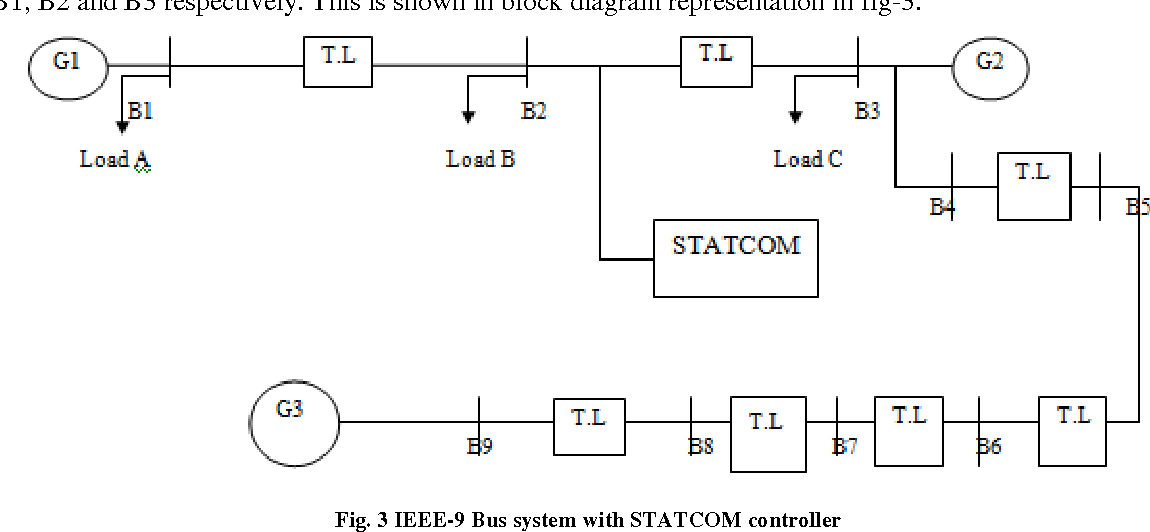 Figure 3 from Design of a Fuzzy Logic Controller Based STATCOM for