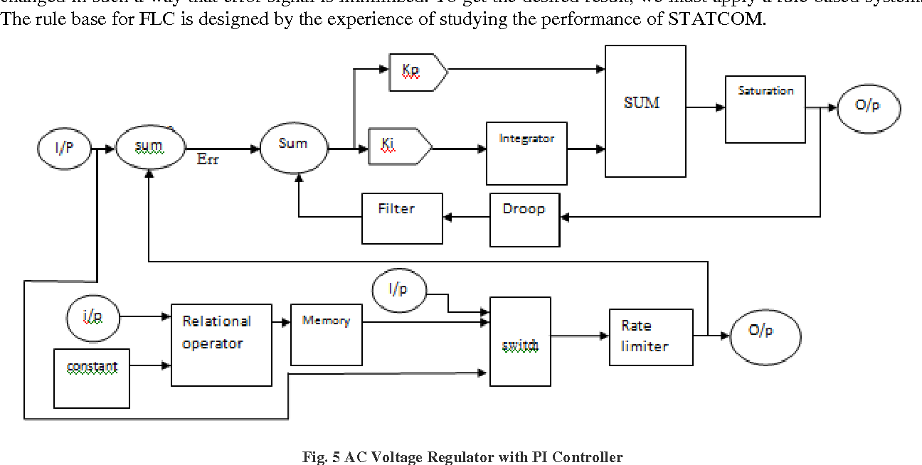 Figure 5 from Design of a Fuzzy Logic Controller Based STATCOM for