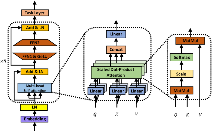 Figure 1 for Hardware Acceleration of Fully Quantized BERT for Efficient Natural Language Processing