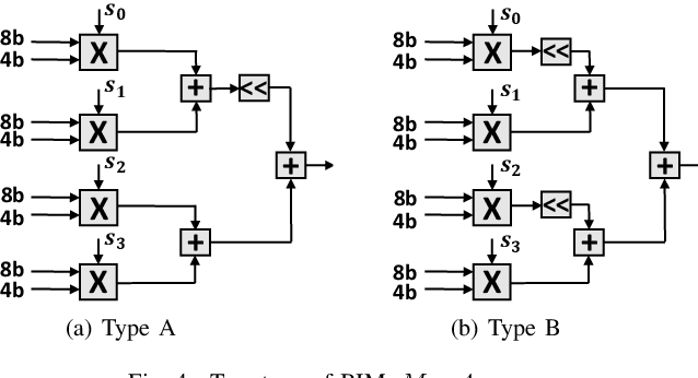 Figure 4 for Hardware Acceleration of Fully Quantized BERT for Efficient Natural Language Processing