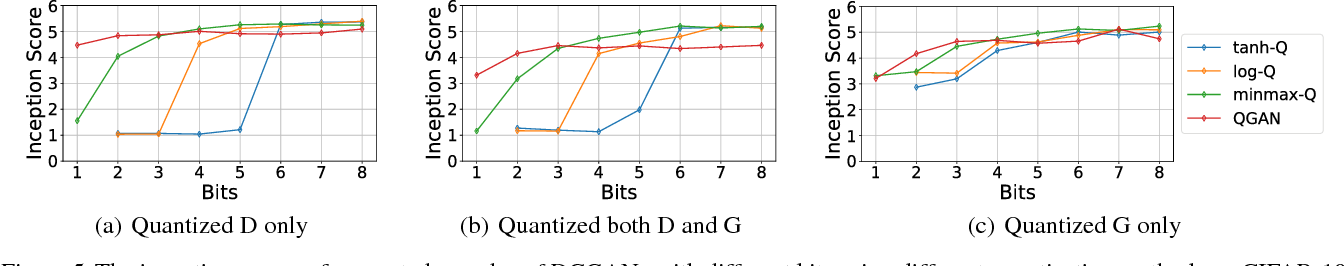 Figure 1 from QGAN: Quantized Generative Adversarial Networks