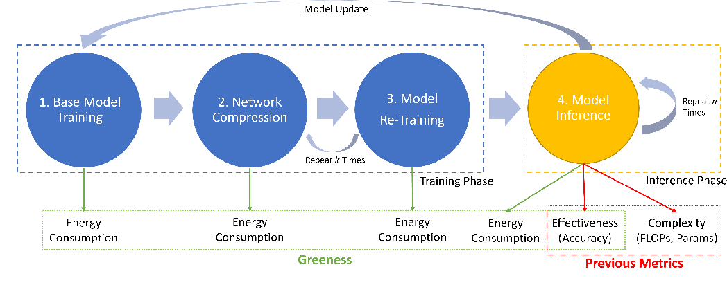 Figure 1 for Full-Cycle Energy Consumption Benchmark for Low-Carbon Computer Vision