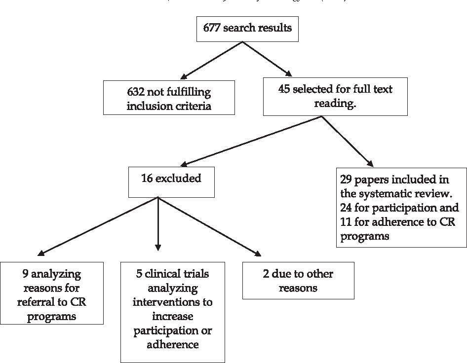 Figure 1 from participation and adherence to cardiac rehabilitation fig 1 flowchart describing the papers included and excluded ccuart Images