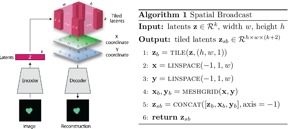 Figure 1 for Spatial Broadcast Decoder: A Simple Architecture for Learning Disentangled Representations in VAEs