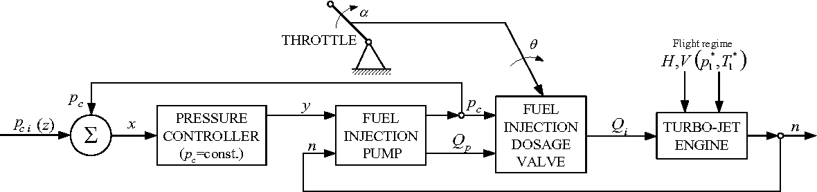 Figure 4 from Hydro-mechanical jet engine's speed controller