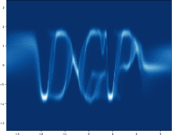 Figure 1 for Deep Gaussian Processes with Importance-Weighted Variational Inference