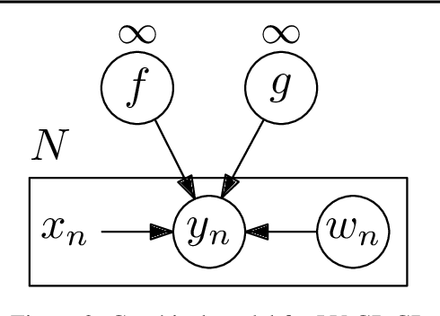 Figure 2 for Deep Gaussian Processes with Importance-Weighted Variational Inference