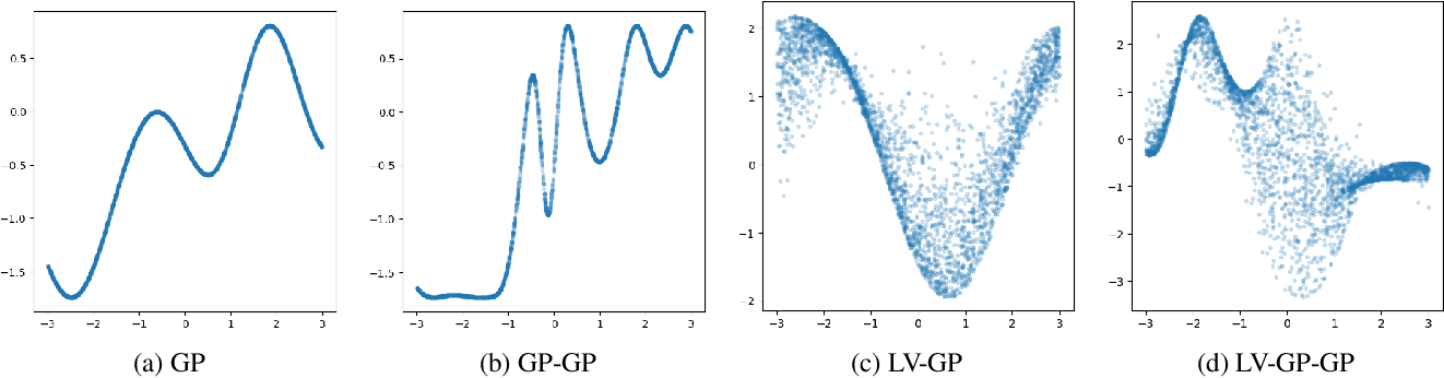 Figure 3 for Deep Gaussian Processes with Importance-Weighted Variational Inference