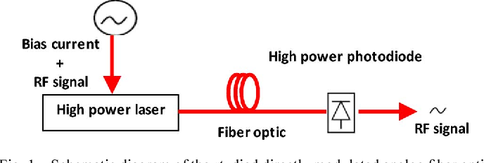 Fig. 1. Schematic diagram of the studied directly modulated analog fiber optic link.