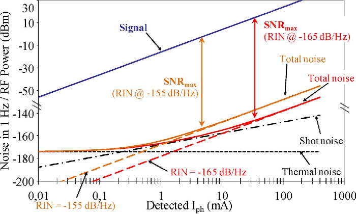 Fig. 2. Simulations of the link's Signal to Noise Ratio when the detected photocurrent is changed by using a variable optical attenuator.