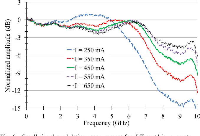 Fig. 6. Small signal modulation measurement for different bias currents.