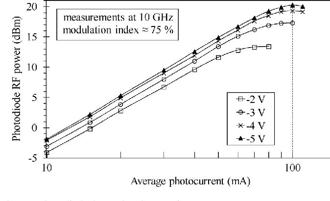 Fig. 8. Photodiode large-signal saturation current measurements versus av-