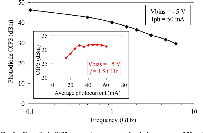 Fig. 9. Photodiode OIP3 versus frequency at a fixed photocurrent of 50 mA. The inset shows the OIP3 versus average photocurrent for a fixed frequency of 4.5 GHz.