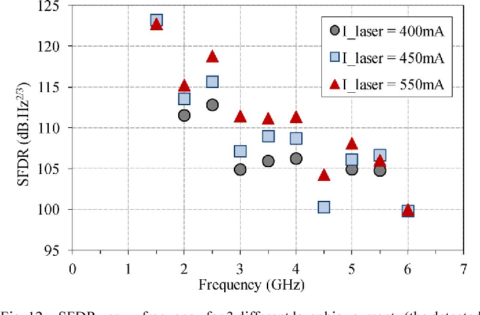Fig. 12. SFDR versus frequency for 3 different laser bias currents (the detected photocurrent is fixed to 50 mA).