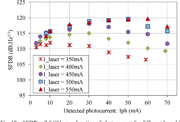 Fig. 18. SFDR at 2.5 GHz as a function of photocurrent for different laser bias current.