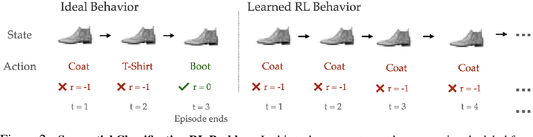 Figure 2 for Why Generalization in RL is Difficult: Epistemic POMDPs and Implicit Partial Observability