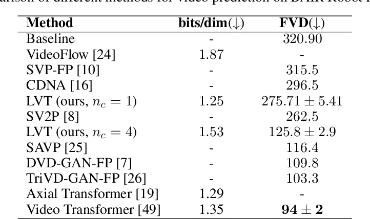 Figure 4 for Latent Video Transformer