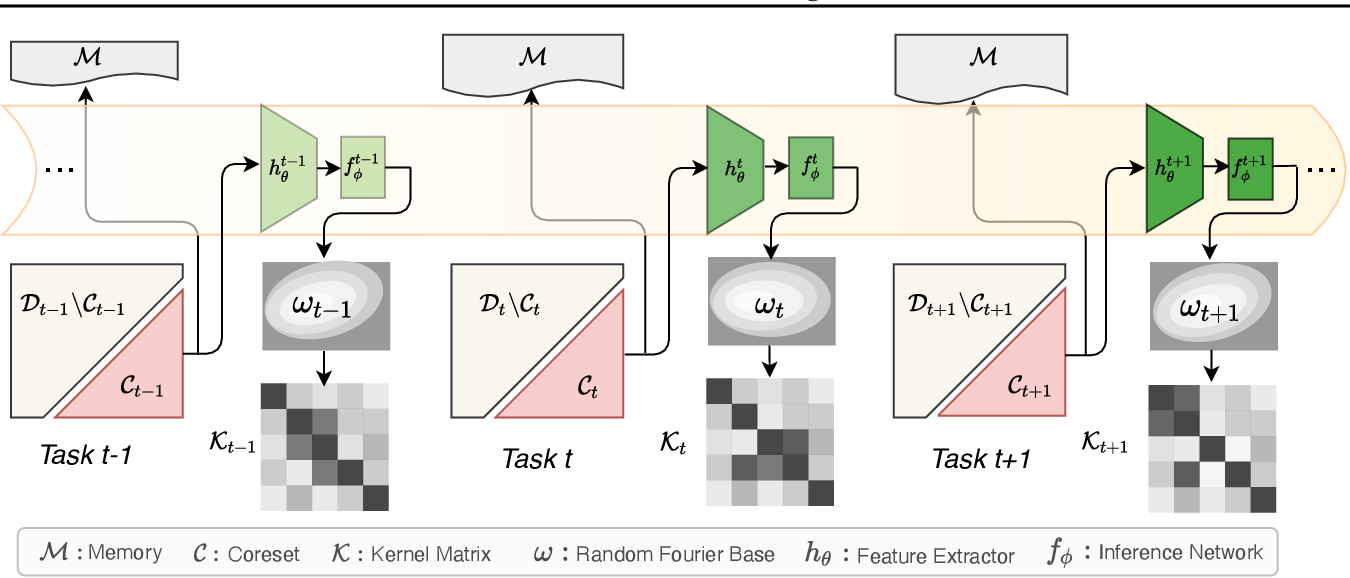 Figure 1 for Kernel Continual Learning