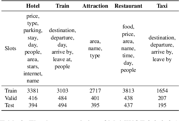 Figure 2 for A Contextual Hierarchical Attention Network with Adaptive Objective for Dialogue State Tracking