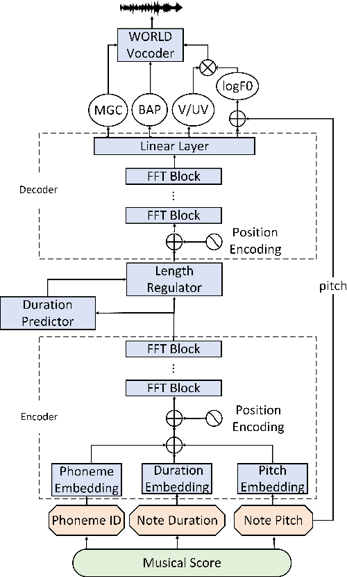 Figure 1 for XiaoiceSing: A High-Quality and Integrated Singing Voice Synthesis System