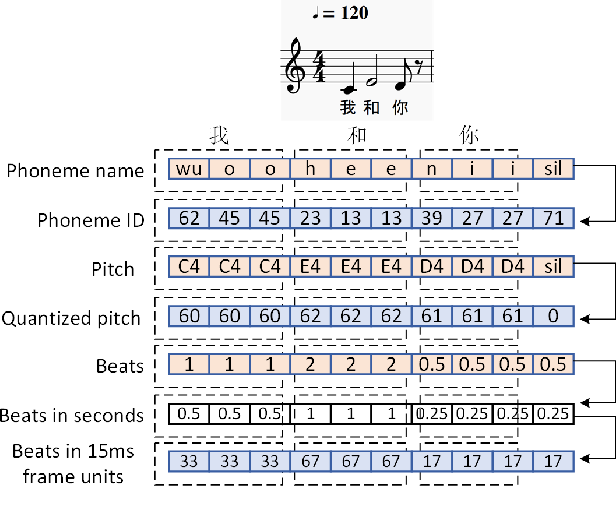 Figure 3 for XiaoiceSing: A High-Quality and Integrated Singing Voice Synthesis System