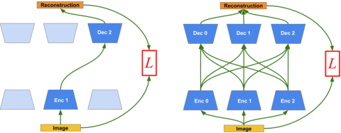 Figure 1 for Shaping representations through communication: community size effect in artificial learning systems