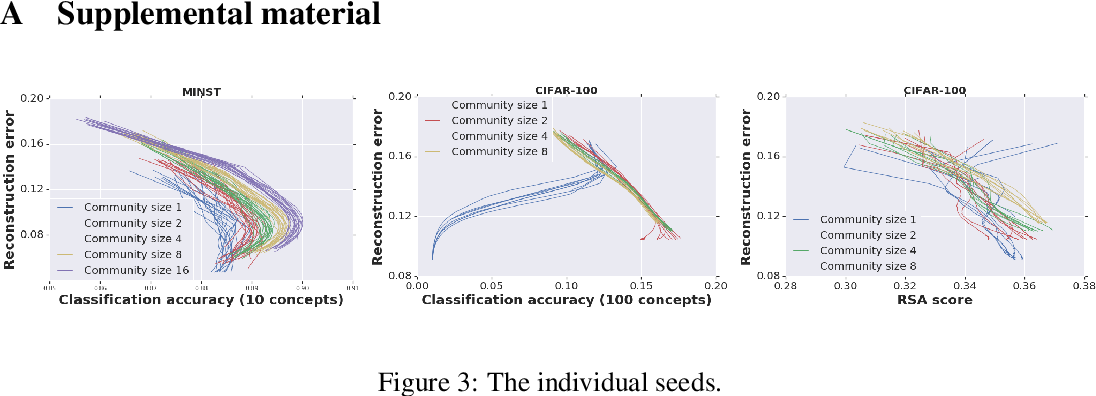 Figure 3 for Shaping representations through communication: community size effect in artificial learning systems