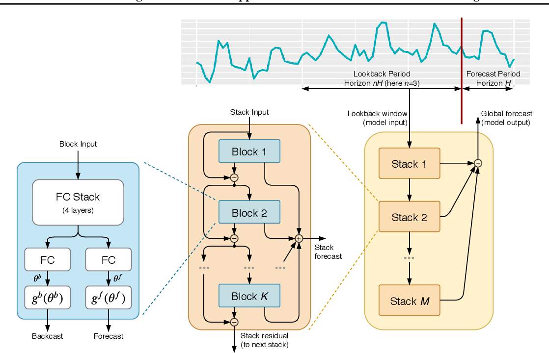 Figure 3 for Meta-learning framework with applications to zero-shot time-series forecasting