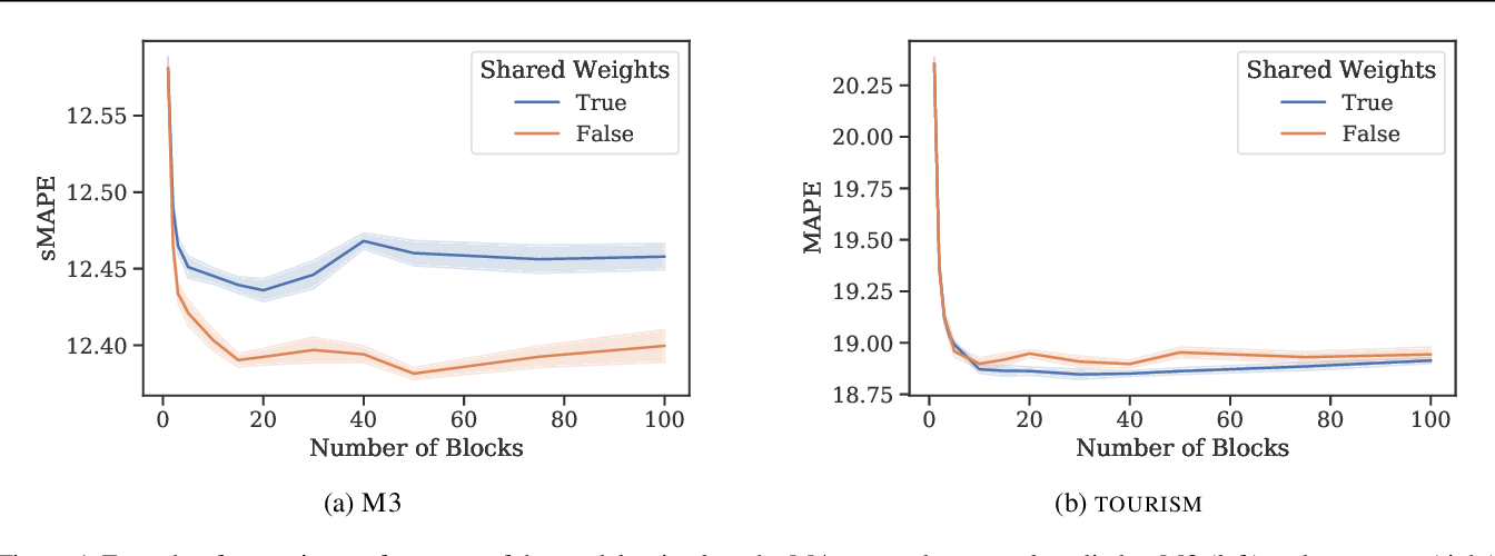 Figure 2 for Meta-learning framework with applications to zero-shot time-series forecasting