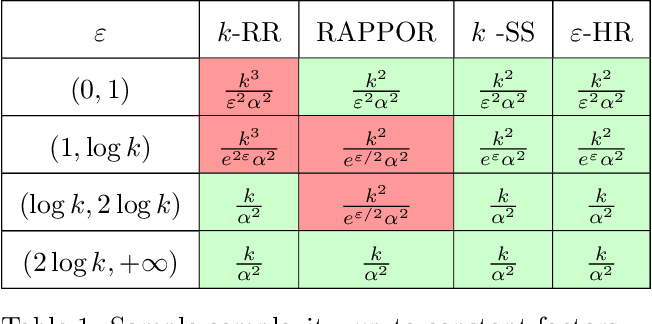 Figure 1 for Hadamard Response: Estimating Distributions Privately, Efficiently, and with Little Communication