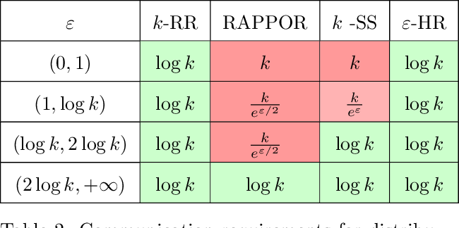 Figure 3 for Hadamard Response: Estimating Distributions Privately, Efficiently, and with Little Communication