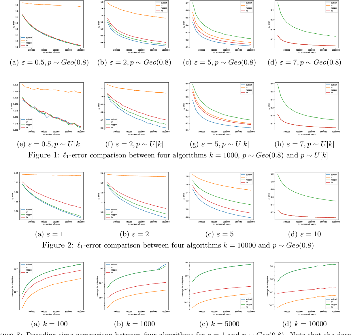 Figure 2 for Hadamard Response: Estimating Distributions Privately, Efficiently, and with Little Communication