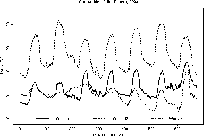Figure 1 for Probabilistic Models for Anomaly Detection in Remote Sensor Data Streams