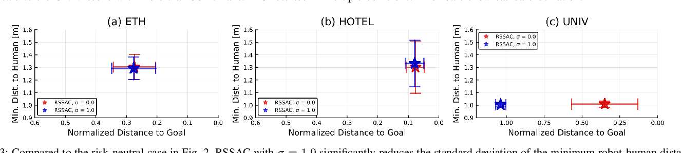 Figure 3 for Risk-Sensitive Sequential Action Control with Multi-Modal Human Trajectory Forecasting for Safe Crowd-Robot Interaction