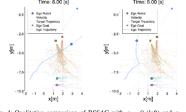 Figure 4 for Risk-Sensitive Sequential Action Control with Multi-Modal Human Trajectory Forecasting for Safe Crowd-Robot Interaction