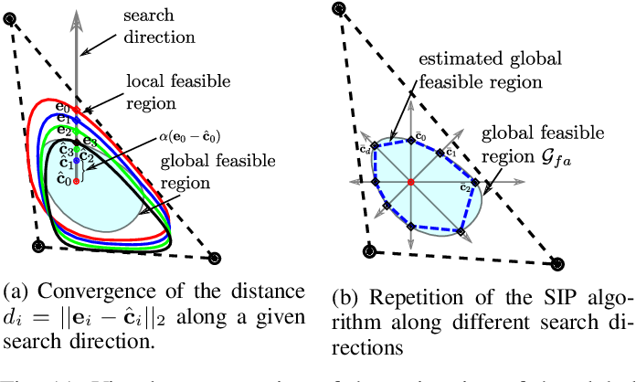 Figure 3 for Feasible Region: an Actuation-Aware Extension of the Support Region
