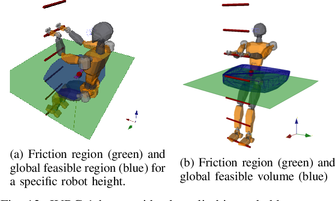Figure 4 for Feasible Region: an Actuation-Aware Extension of the Support Region