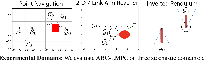 Figure 3 for ABC-LMPC: Safe Sample-Based Learning MPC for Stochastic Nonlinear Dynamical Systems with Adjustable Boundary Conditions