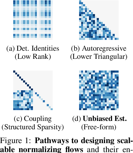 Figure 1 for Residual Flows for Invertible Generative Modeling