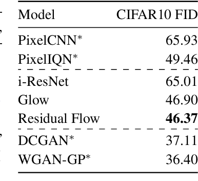 Figure 3 for Residual Flows for Invertible Generative Modeling