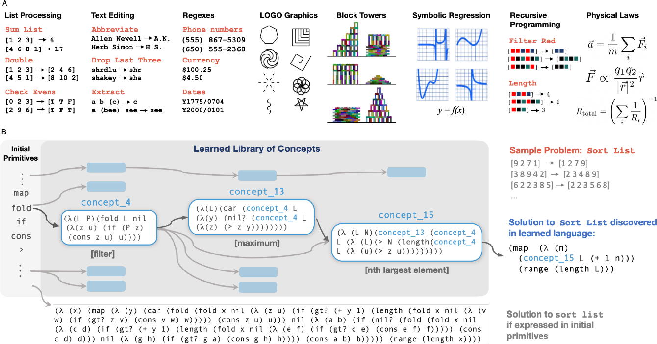 Figure 1 for DreamCoder: Growing generalizable, interpretable knowledge with wake-sleep Bayesian program learning